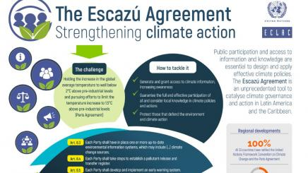 The Escazú Agreement Strengthening climate action-fraction